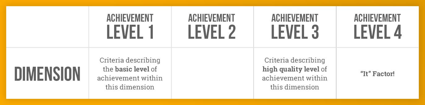 AchievementLevelTable[1]